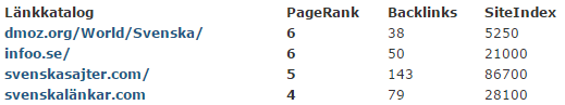 Lista över svenska länkkataloger