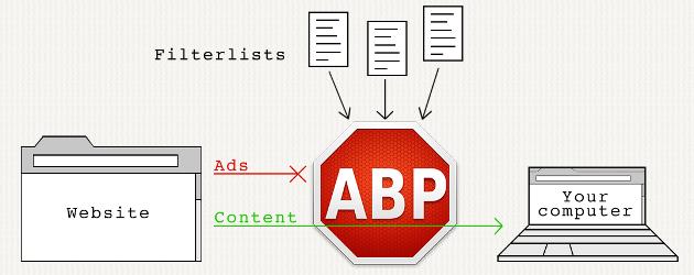 Blockera annonser med AdBlock Plus